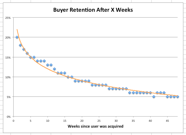 Example User Retention Over Time